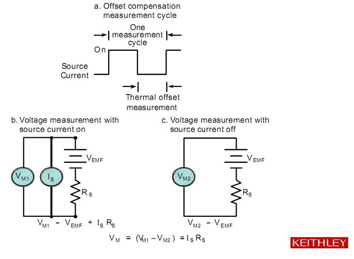 4) Технология измерений «сухой